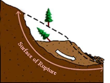 عوامل اصلی وقوع زمين لغزش ها چین خوردگی, دامنه, زمين لغزش, زمین لغزش, گسل, لغزش چرخشی, ناپایداری