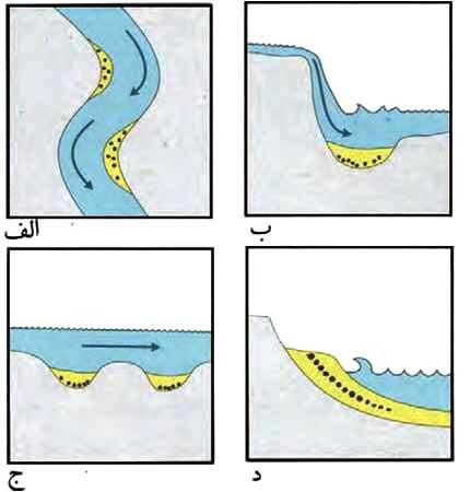 کانسارهای پلاسری